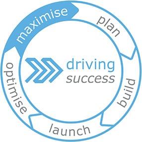 accessplanit driving success model - plan build launch optimise maximise