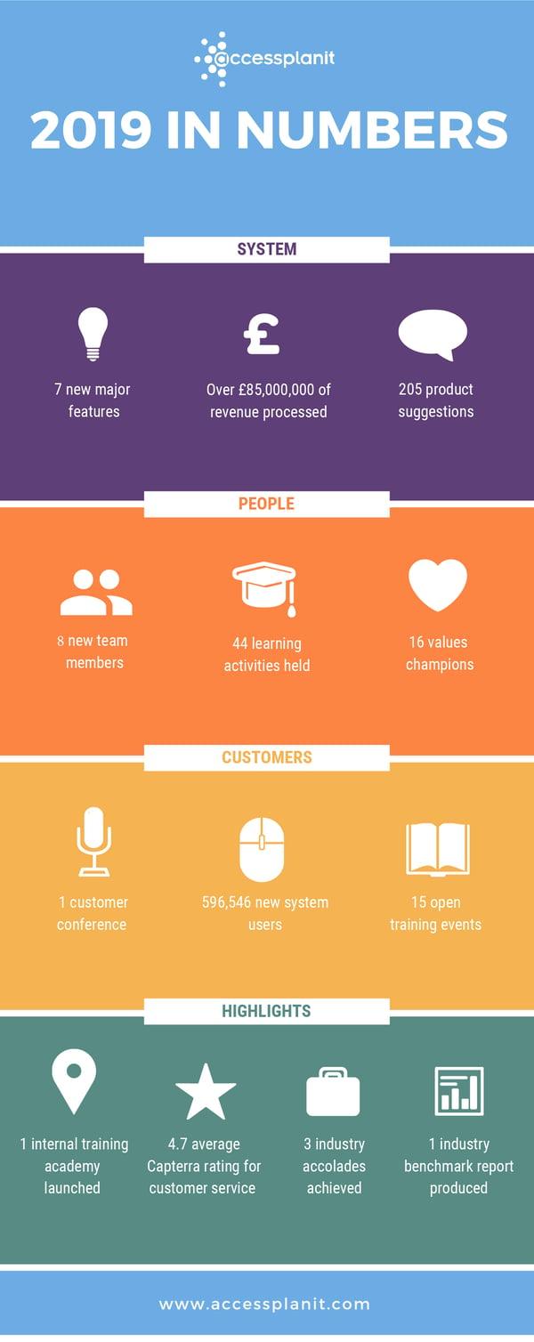 2019 recap- training management system infographic