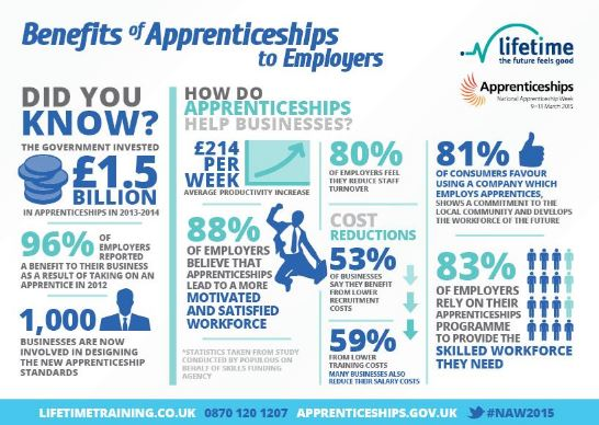 Benefits of apprenticeships to employers