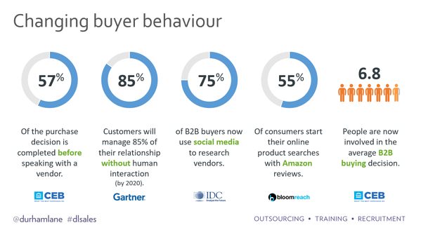 Buyer behaviour is changing
