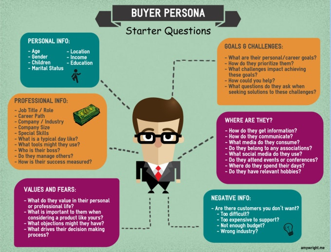 Buyer persona starter questions