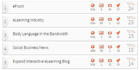 eLearning Feeds top 5 blogs