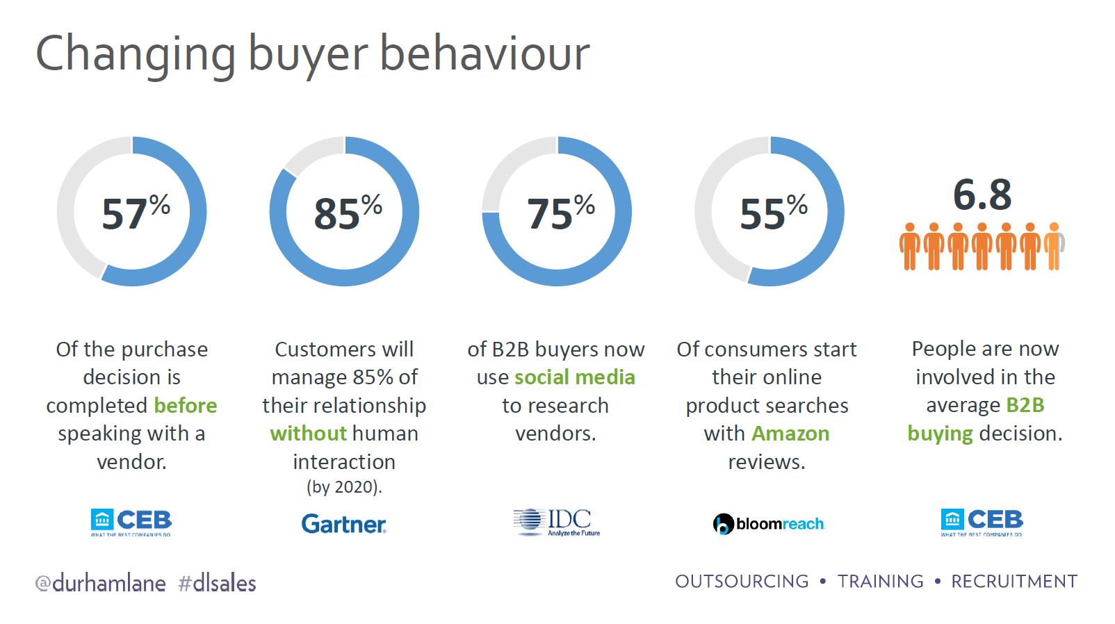 Changing buyer behaviour