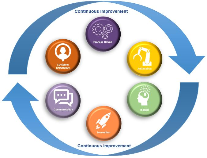 Continuous improvement model.jpg