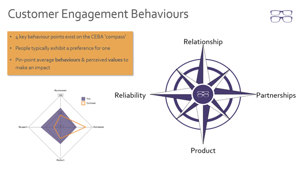 Customer Engagement Behaviours