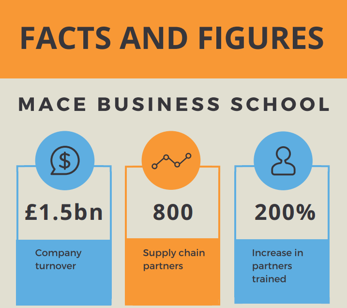 Facts and figures about how Mace Business School use accessplanit software