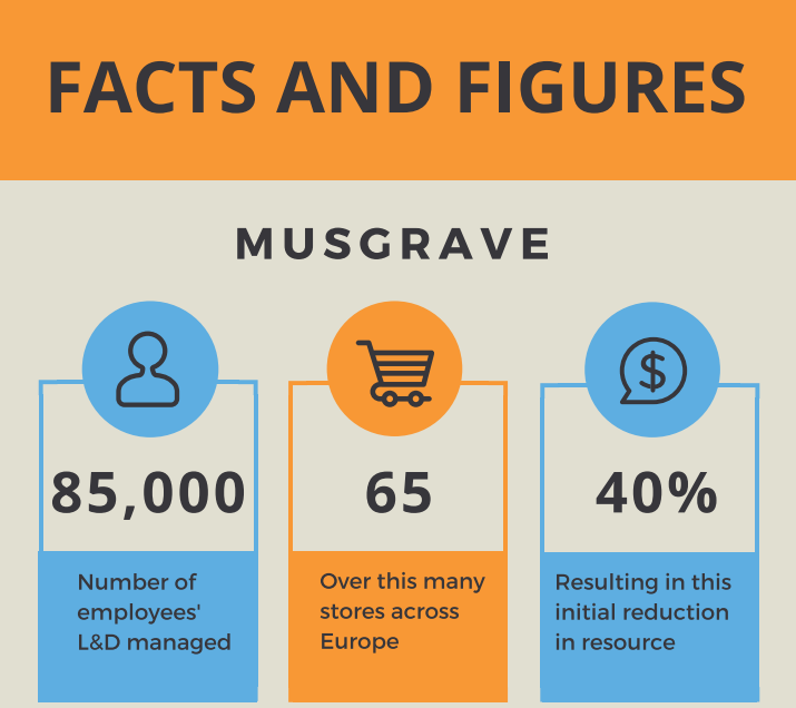 Facts and Figures for how Musgrave use accessplanit software across to support learners Europe