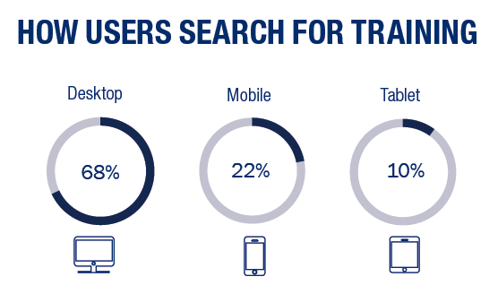 Percentages show how users search for training through mobile devices