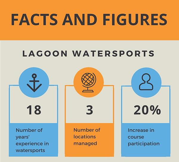 Lagoon watersports facts and figures using a training management system