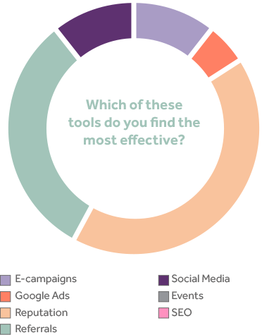 Marketing tools most effective.png