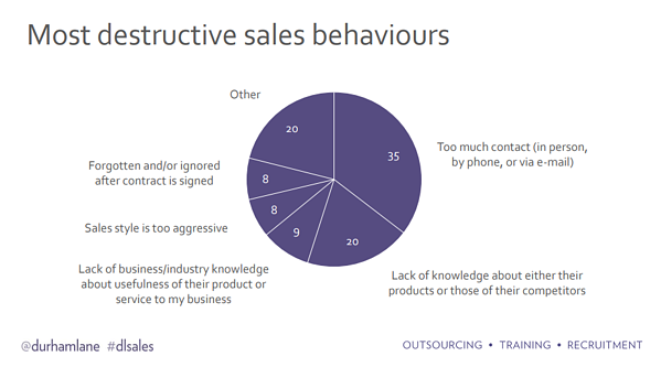 Most destructive sales behaviours