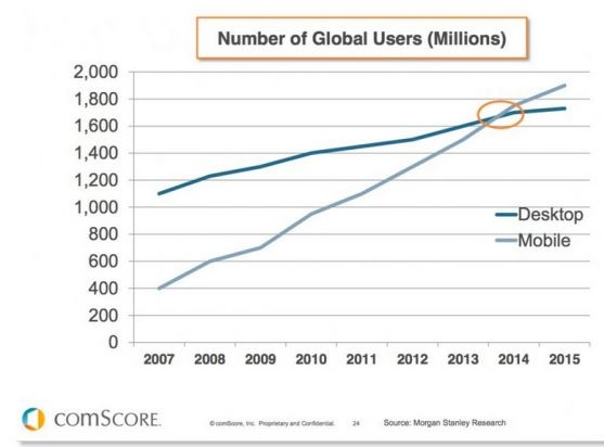 Number of global mobile users