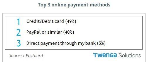 Top 3 online payment methods