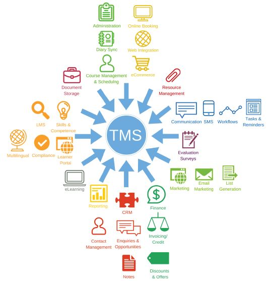 Key features of training managment software including CRM, eLearning and eCommerce
