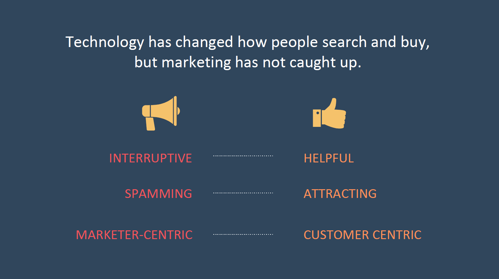 Technology has changed - HubSpot