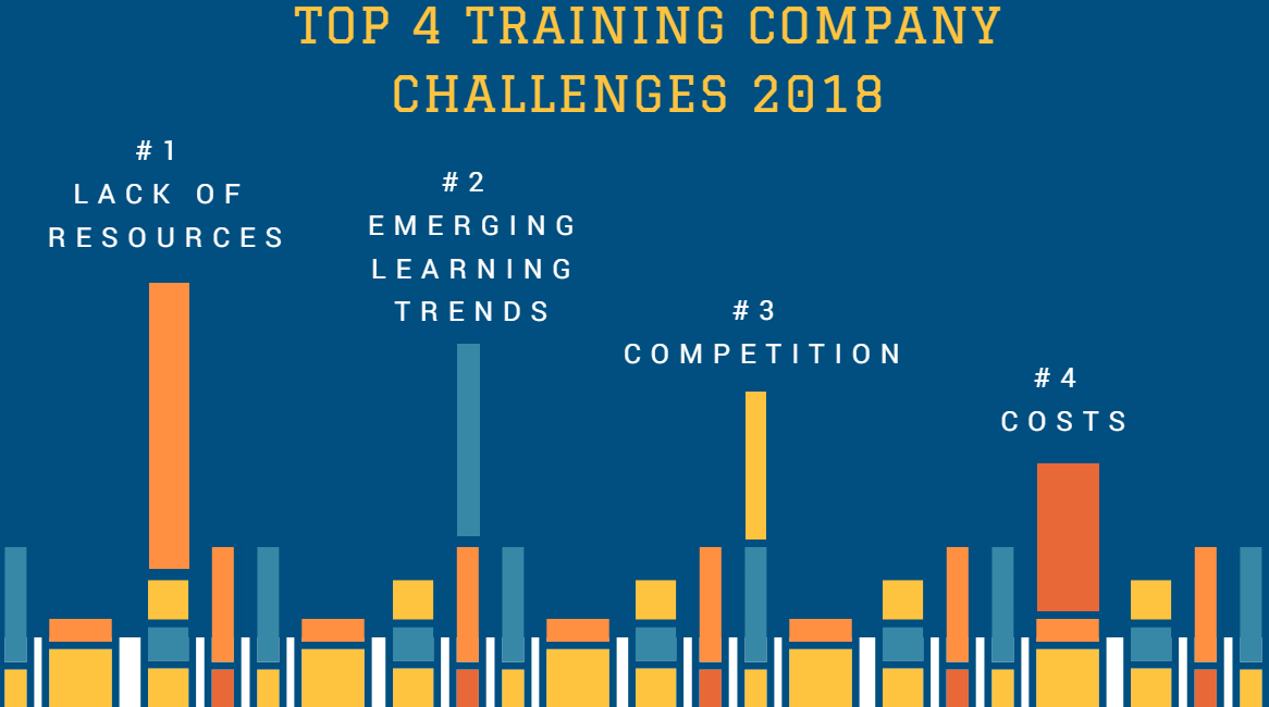 Top 4 challenges faced by training companies in 2018