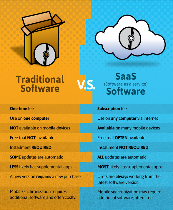Traditional software vs SaaS
