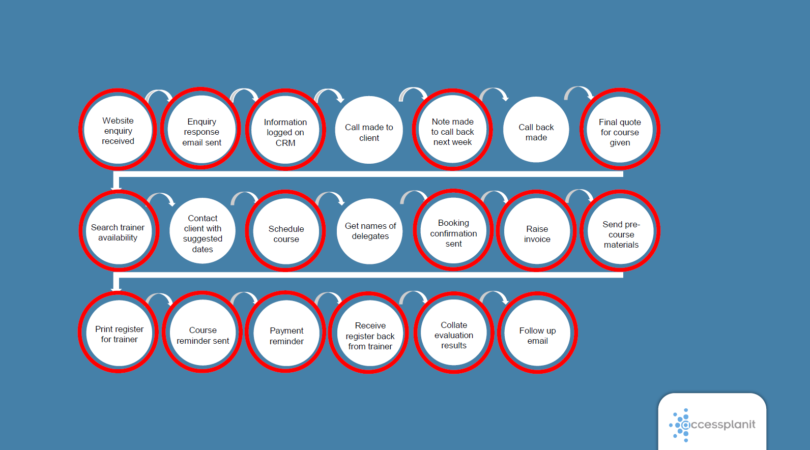 Training company customer journey process flow