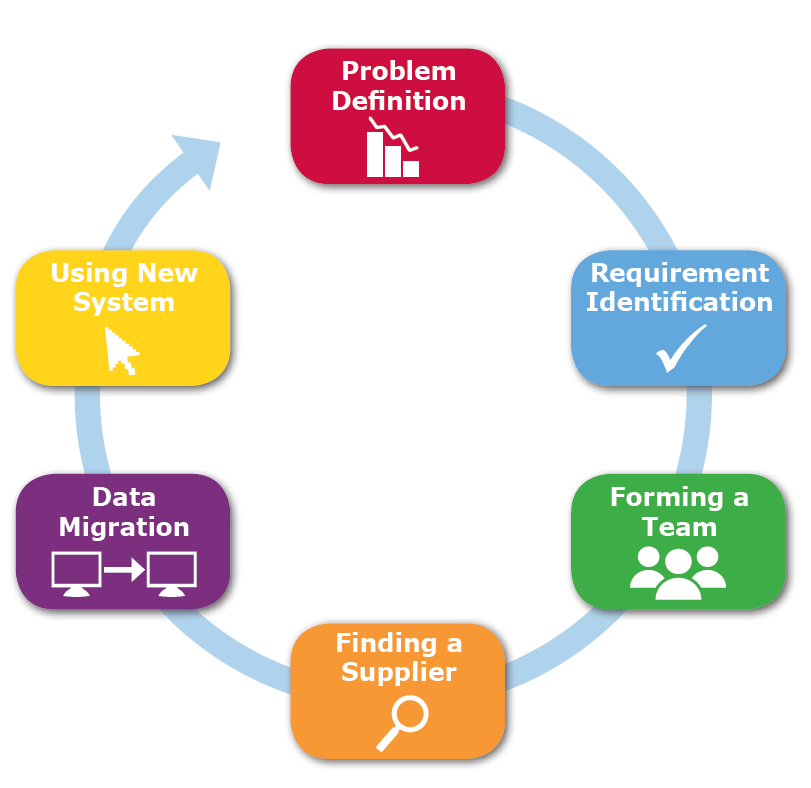 Training management software switching cycle