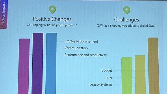 digital improvements and challenges for L&D