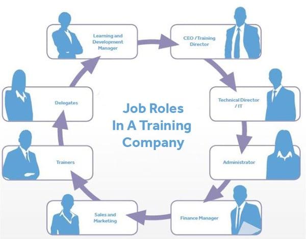 training company job roles