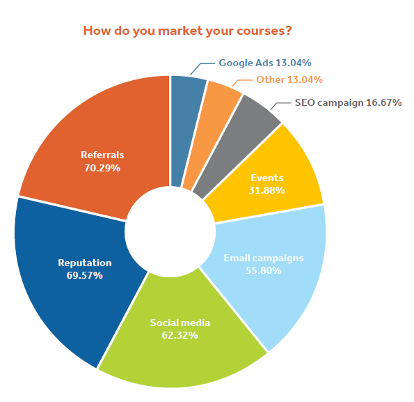 How training professionals sell courses in 2018