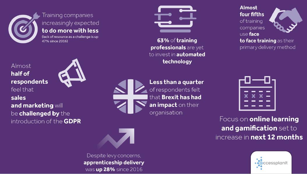 Key training industry survey findings