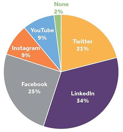 a pie chart showing the difference in popularity between social platforms for training providers