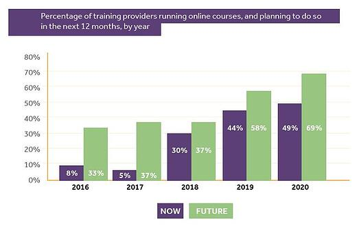 a graph to show how online training has increased each year