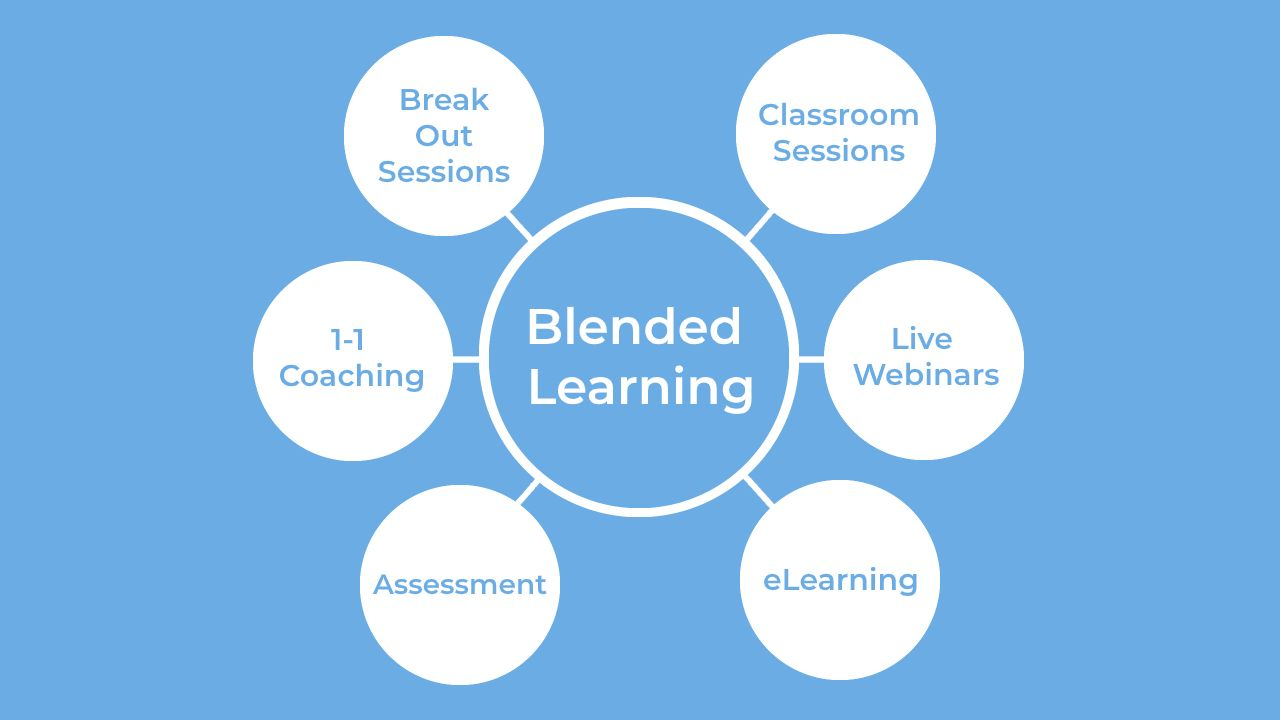 The blended learning model