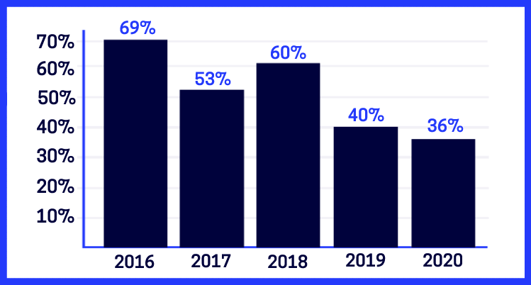 happy sheet use by year