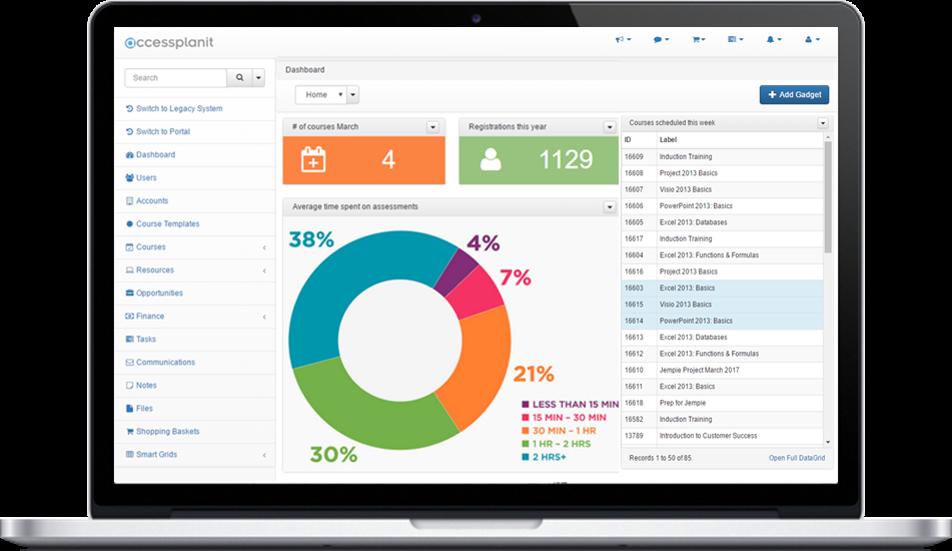 Customised training management system dashboard
