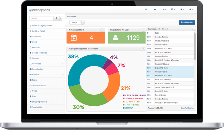 Customised training management system dashboard