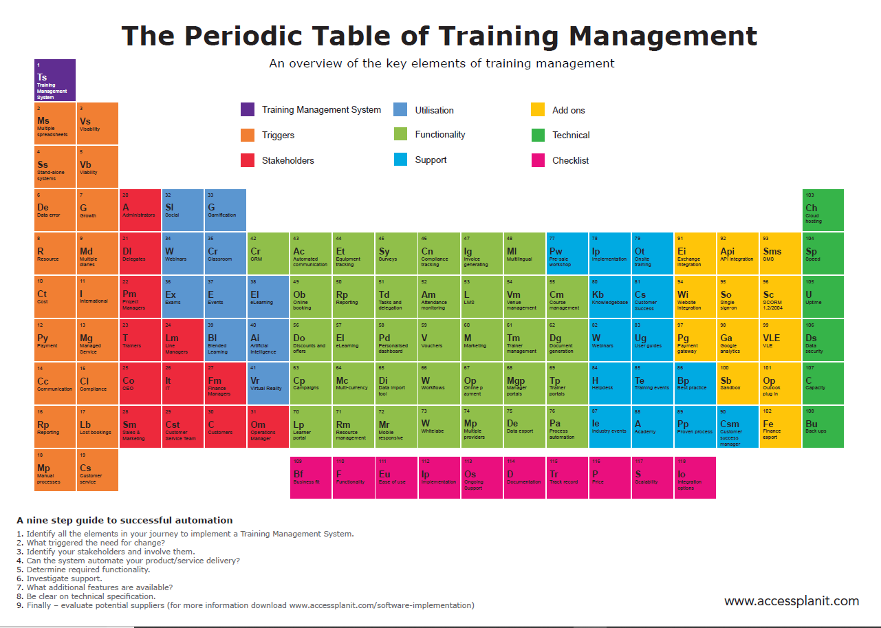Periodic table 2018