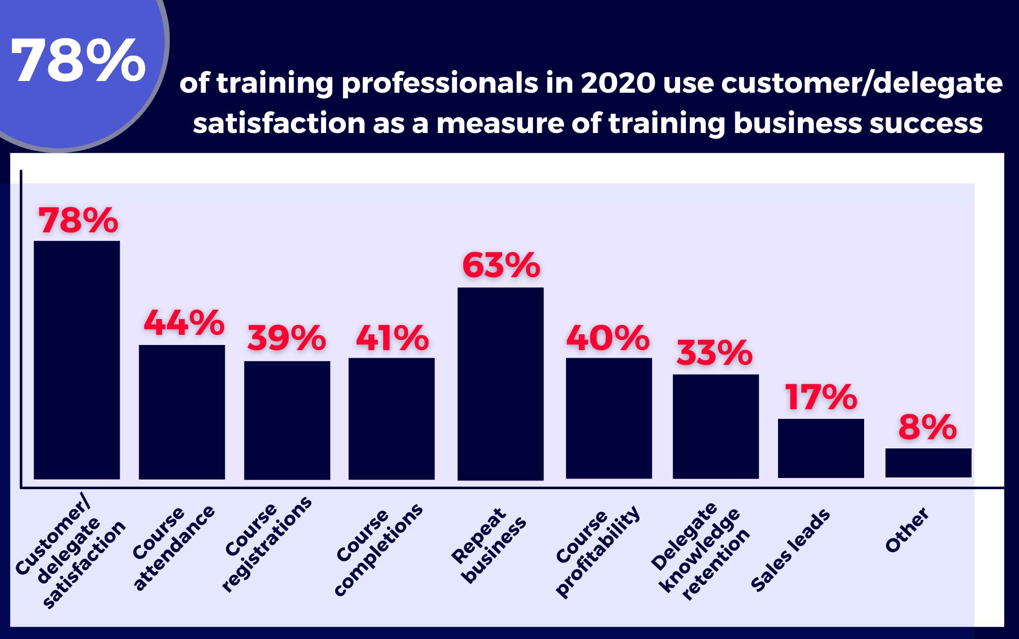 The benefits of classroom training (2)