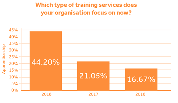 Apprenticeship delivery figures from training industry survey report