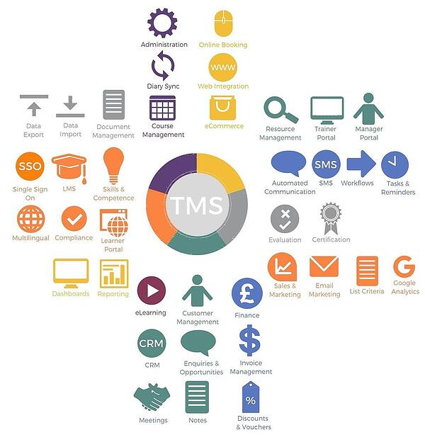 The functionality of a Training management system
