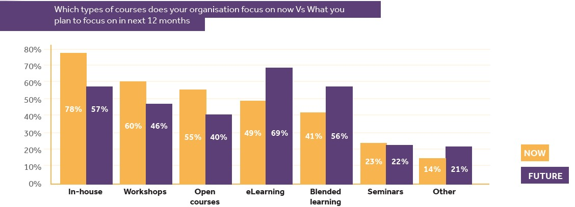 a graph that shows what training courses organisations focus on now and in the future