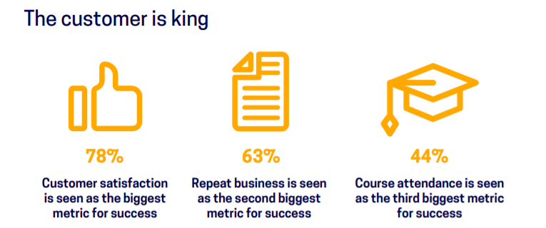 results from training industry benchmark report