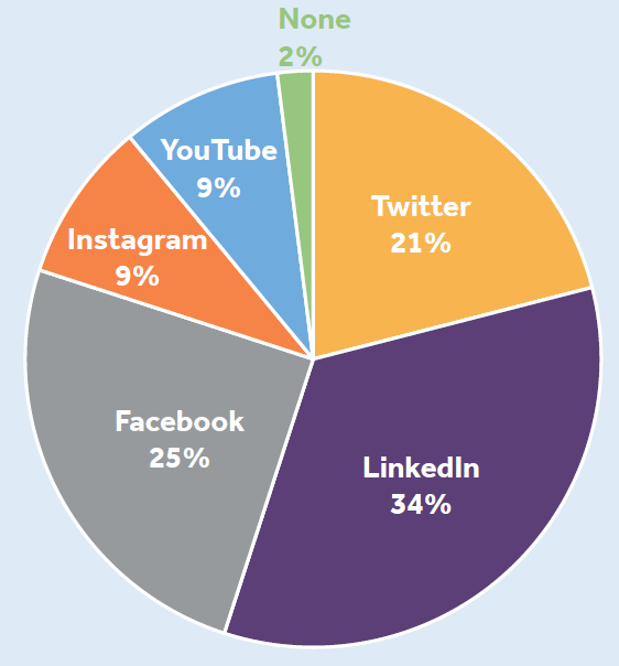 social media usage by platform across the training industry in 2020