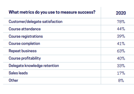 metrics and kpis used to measure success in training companies table