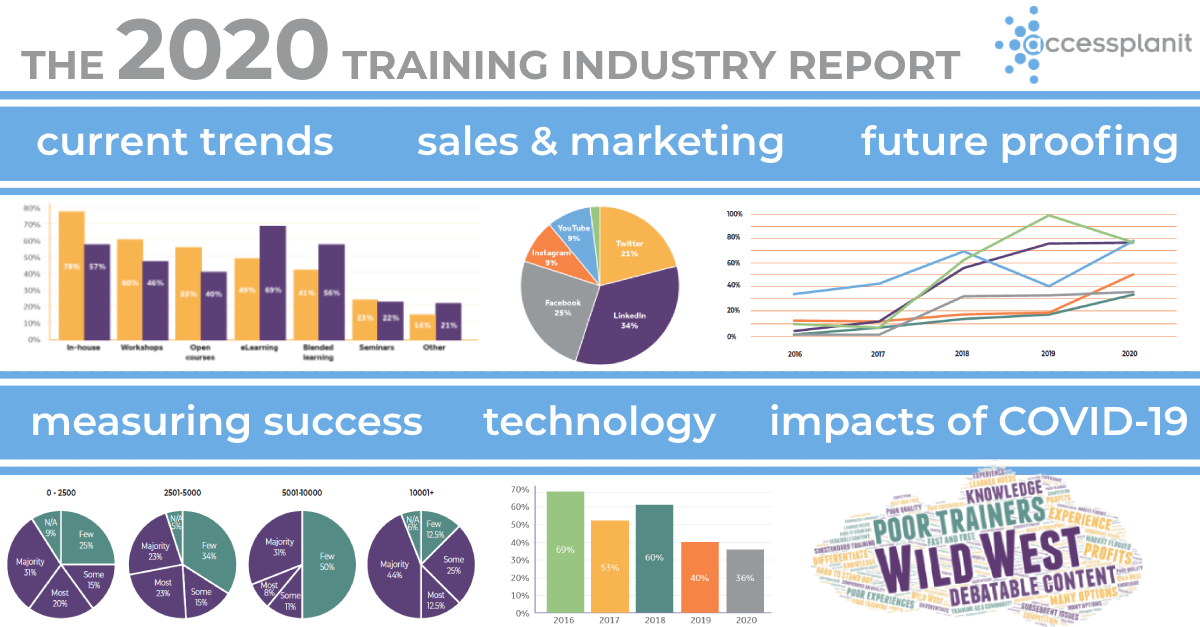training industry benchmark report measurable