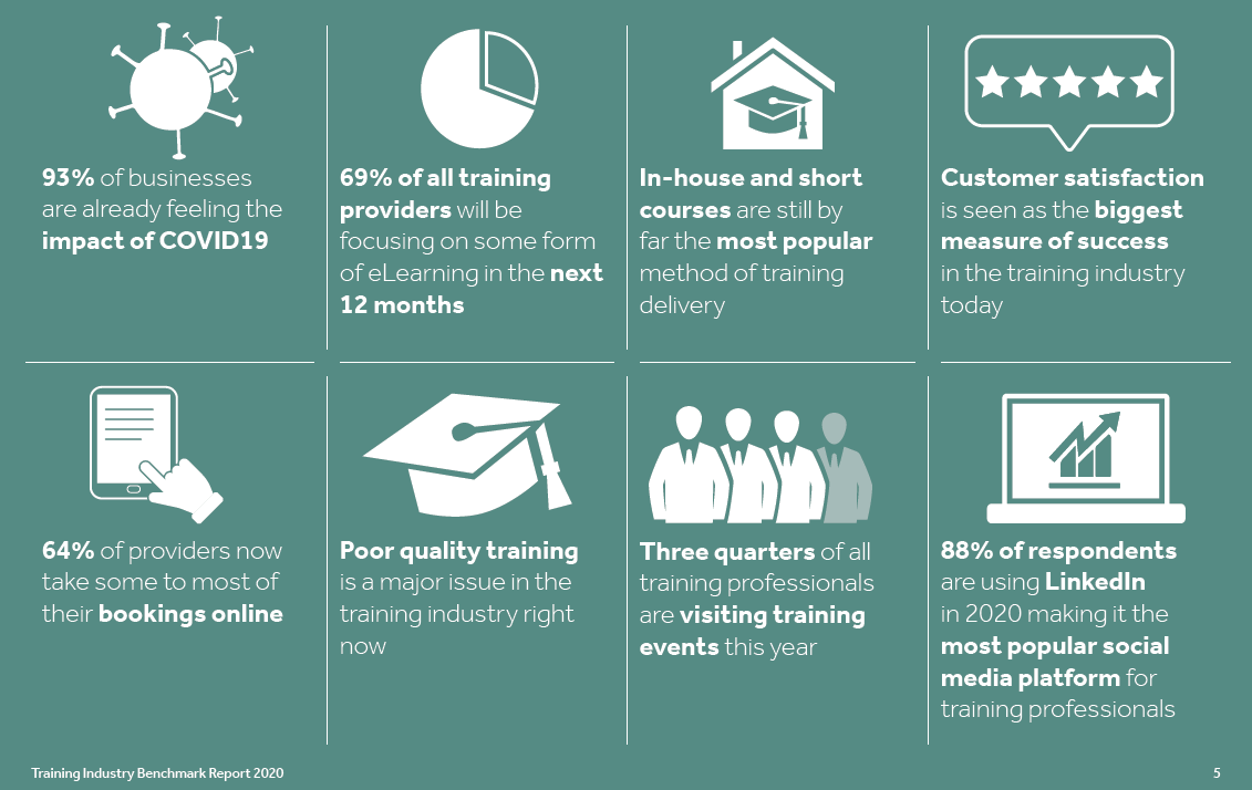 8 key statistics from our training industry benchmark report