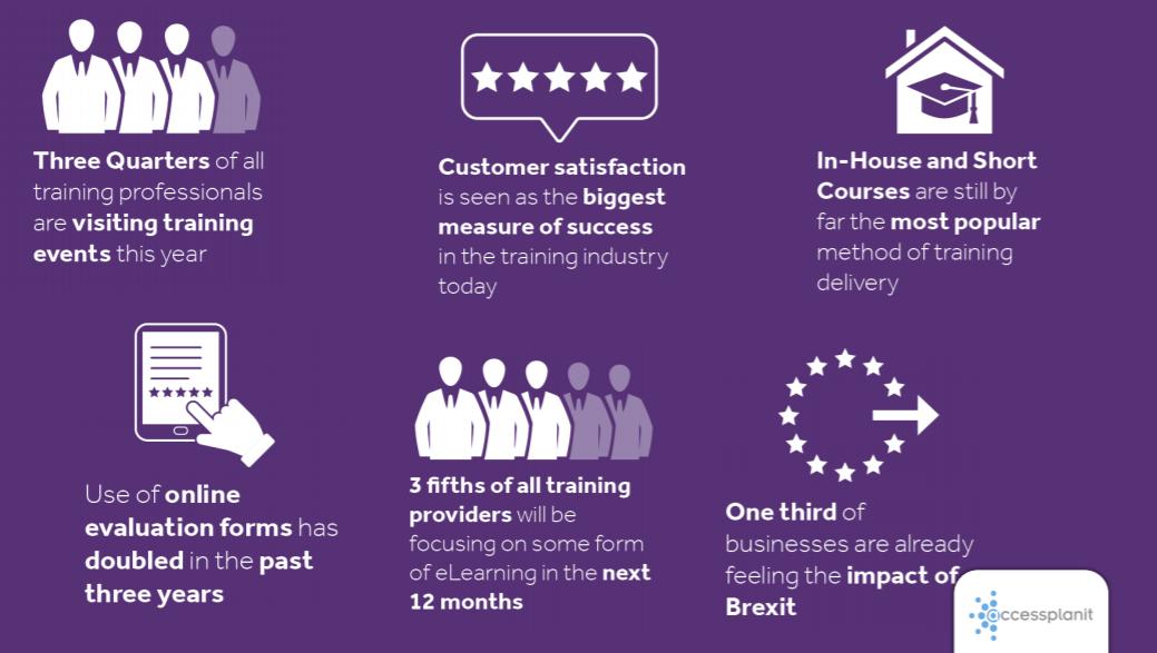 Key training industry survey findings 2019