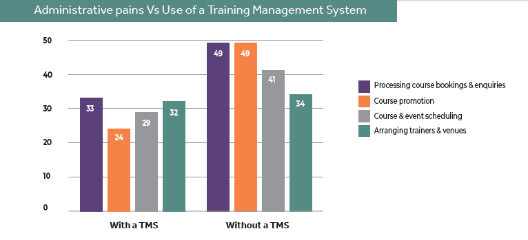 administrative pains with or without a tms