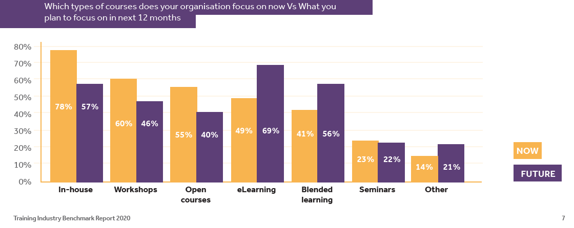 blended learning vs classroom vs online learning bar graph