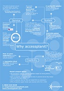 16 Reasons To Consider accessplanit