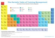The Periodic Table Of Training Management